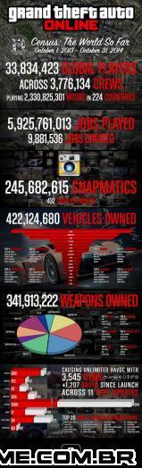 Conheçam os Números de GTA Online