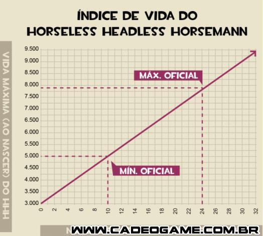 http://wiki.teamfortress.com/w/images/thumb/9/93/Horseless_Headless_Horseman_HP_Chart_pt-br.png/668px-Horseless_Headless_Horseman_HP_Chart_pt-br.png