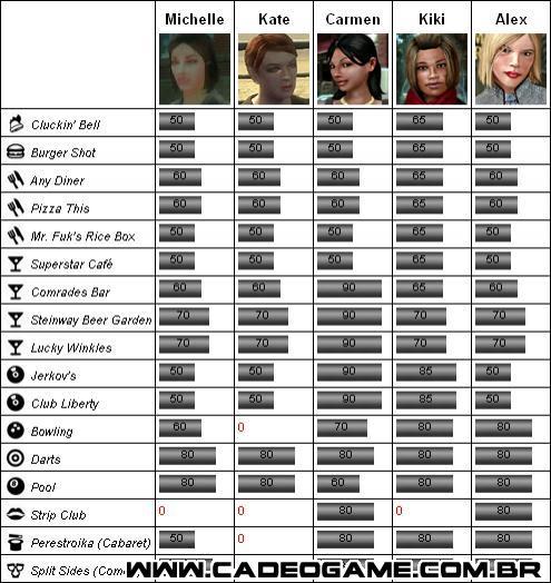 http://www.gtamind.com.br/gta4/paginas/tutoriais/se/amigos/tabela.jpg